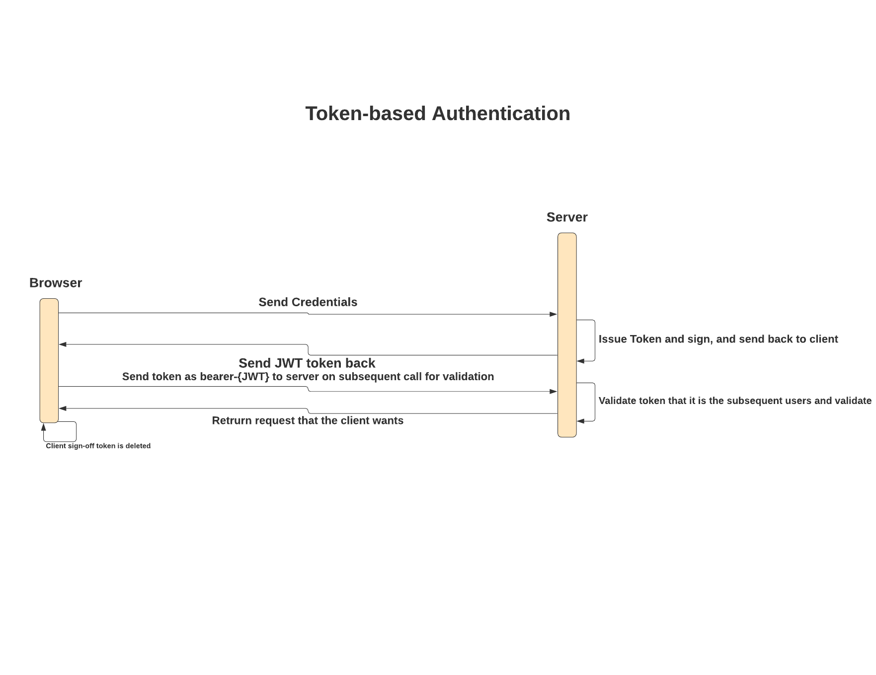 token-based-authentication