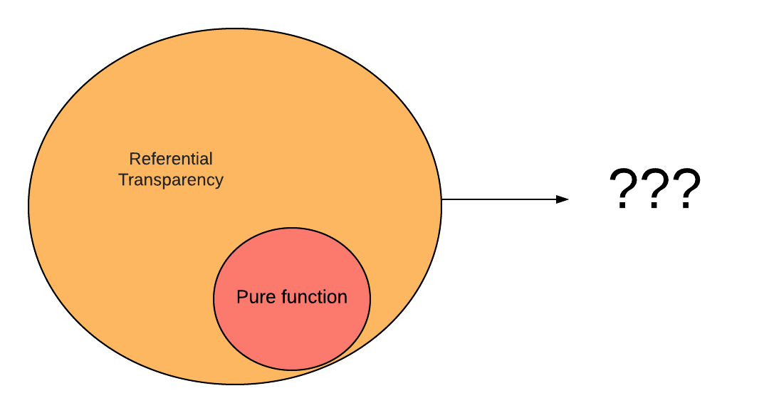 Pure vs Referential Transparent